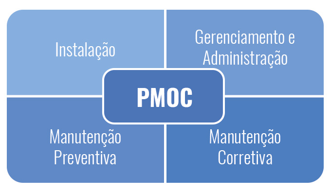 PMOC PLANO DE MANUTENÇÃO OPERAÇÃO E CONTROLE DE AR CONDICIONADO EM ANGRA DOS REIS RJ